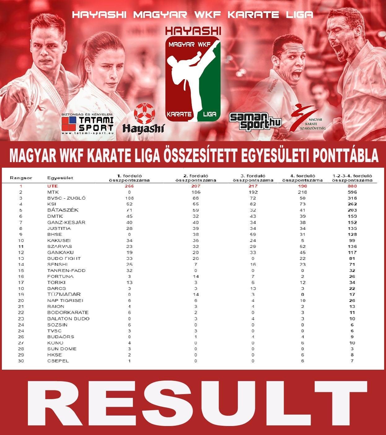 karate Liga result